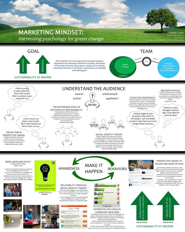 Marketing Mindset: Harnessing Psychology for Green Change